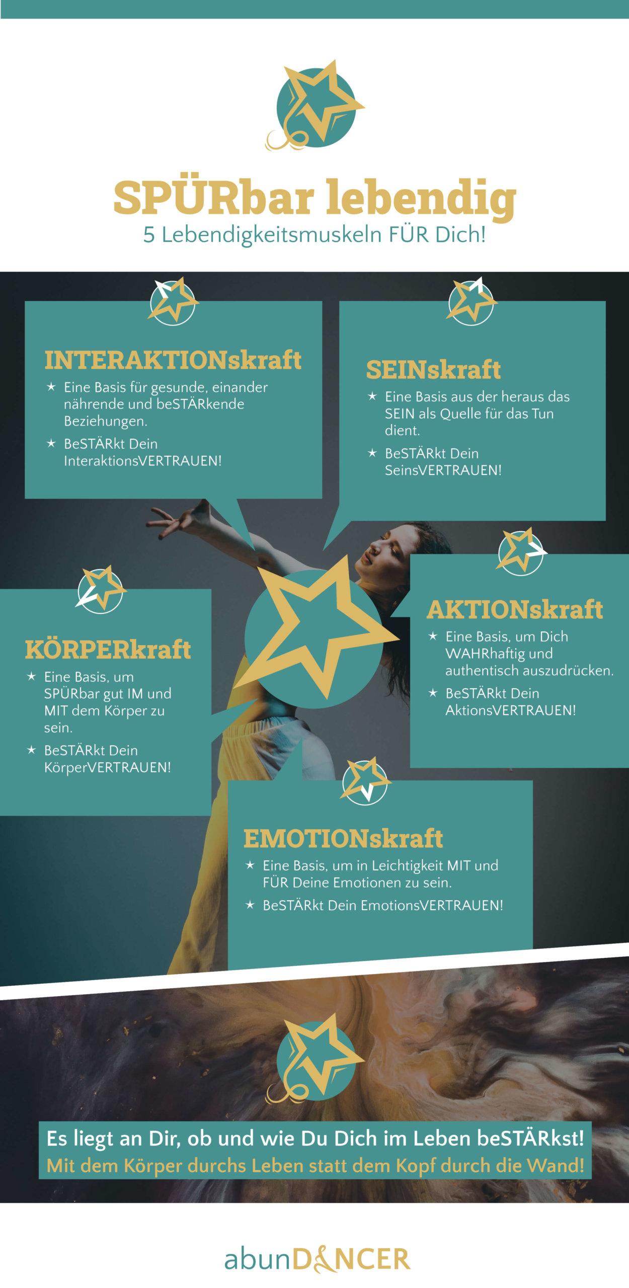 abunDANCER_Infografik_klein